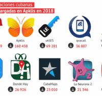 Diez aplicaciones imprescindibles para el cubano de hoy